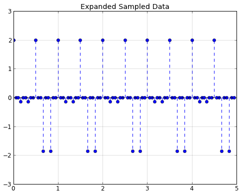 What our data looks like now that we have expanded it by L=3