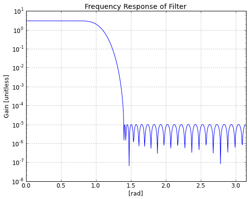 Magnitude response of generated filter.