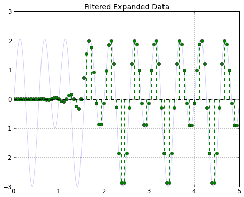 Filtered, expanded data with the initial signal delayed to match.