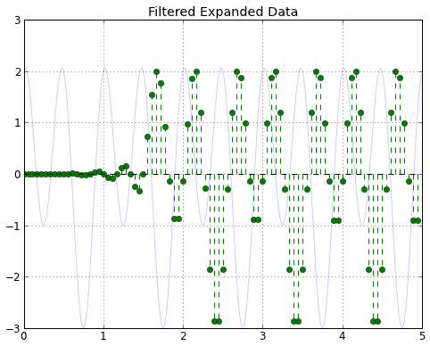 Expanded data run through the filter with original signal in background.