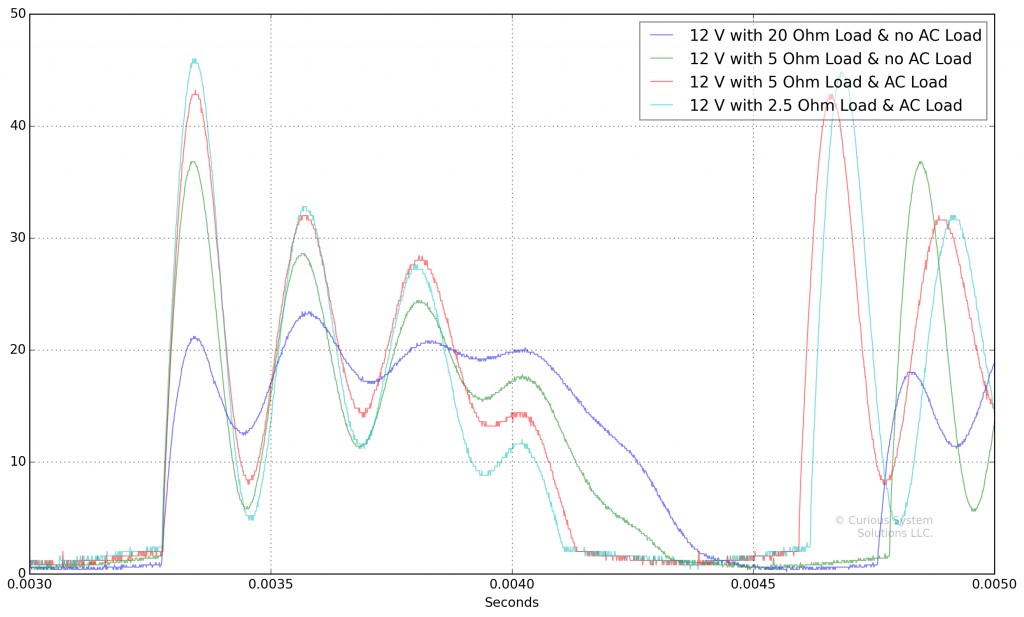 DC Voltage Plots with DC Load Applied
